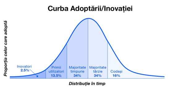 curba-adoptarii-inovatiei-produselor