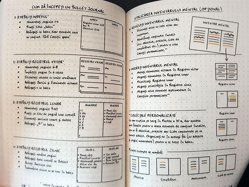 instructiune metoda bullet journal