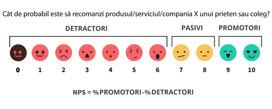 întrebare-nps-indicator-net-promoter-score