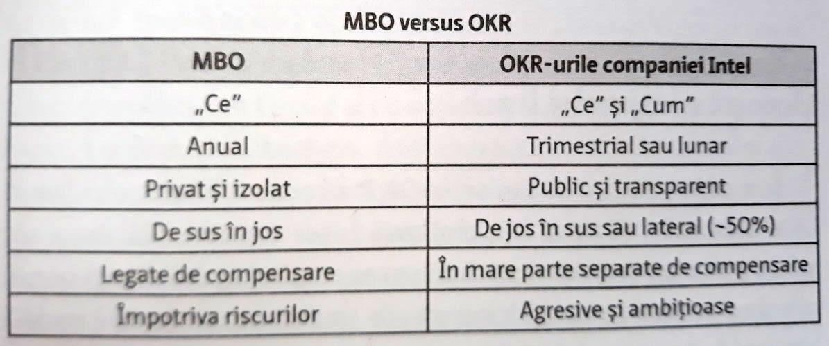 management-prin-obiective-versus-okr